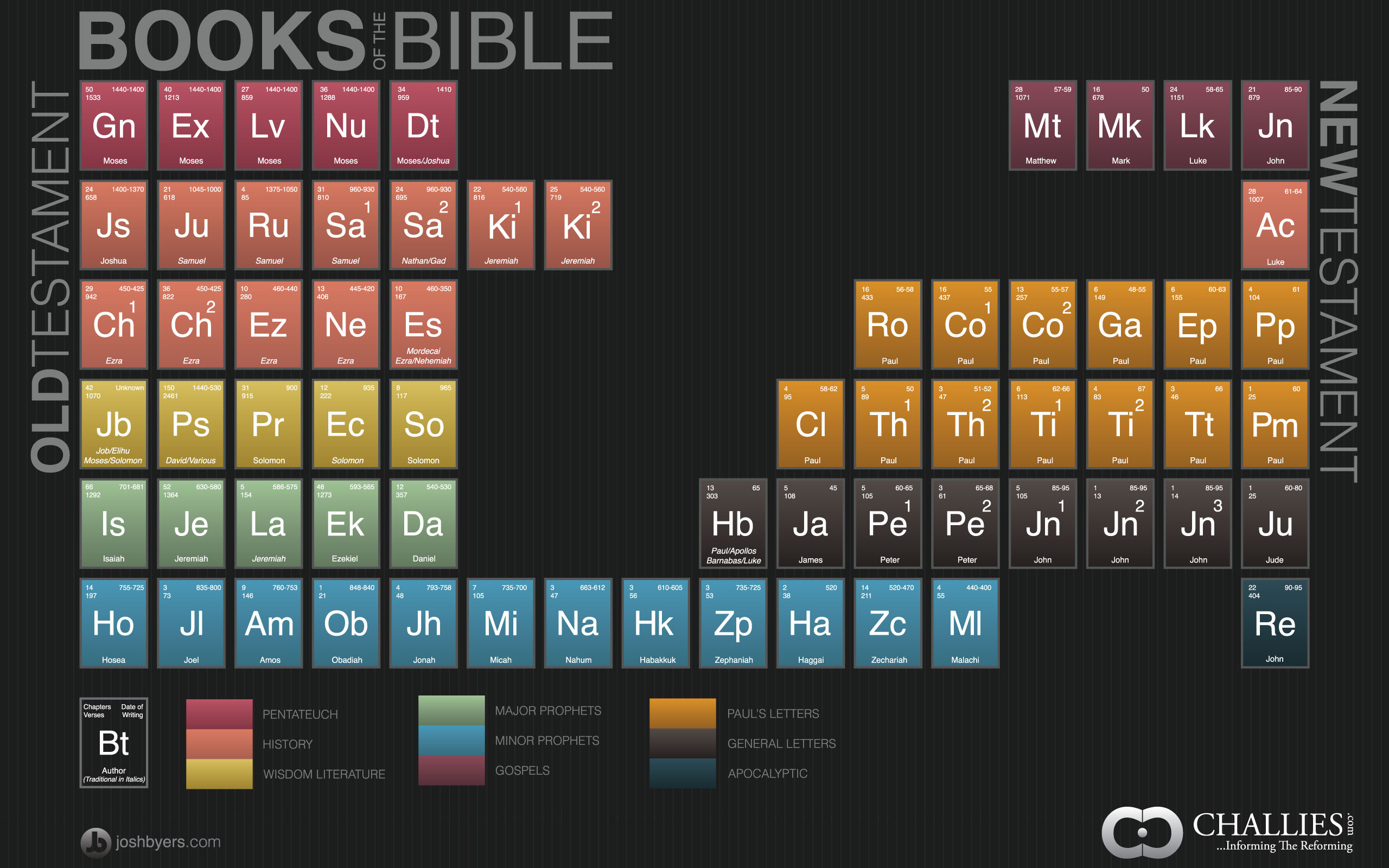 Books of the bible its elemental delight in truth its elemental gamestrikefo Images